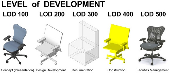 Bim Level Of Development Drives Bim Roi Draftech